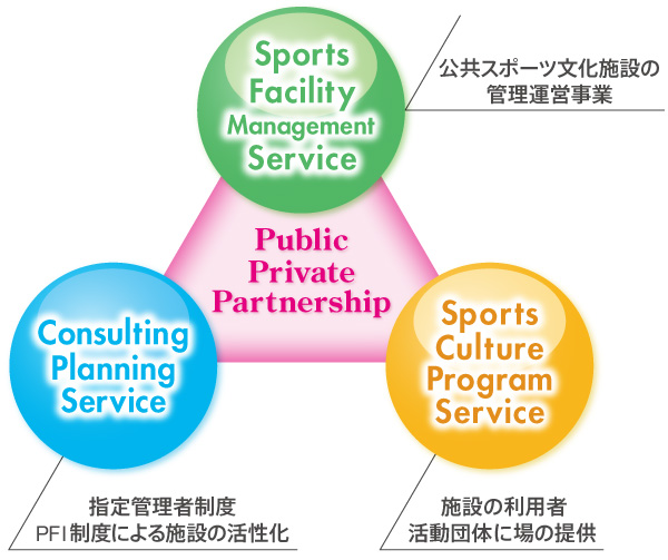 スポーツ文化施設管理運営・指定管理者制度・施設の利用者、活動団体へ場の提供